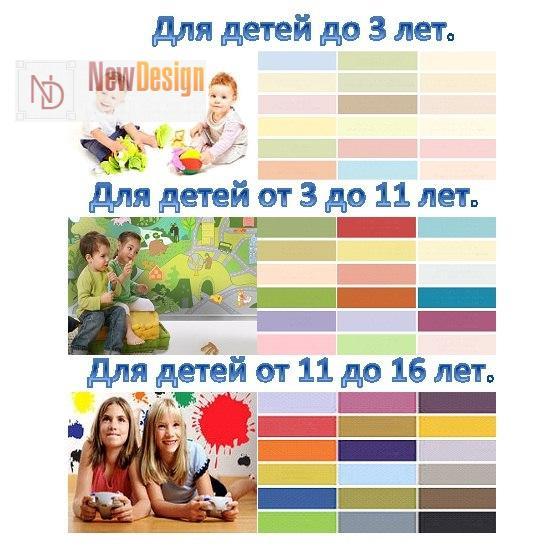 сочетание цветов интерьера детская по возрасту